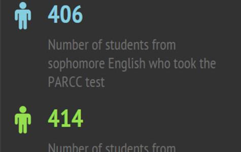 PARCC arrives at RB
