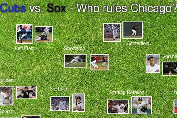 Who rules Chicago? Cubs or Sox?