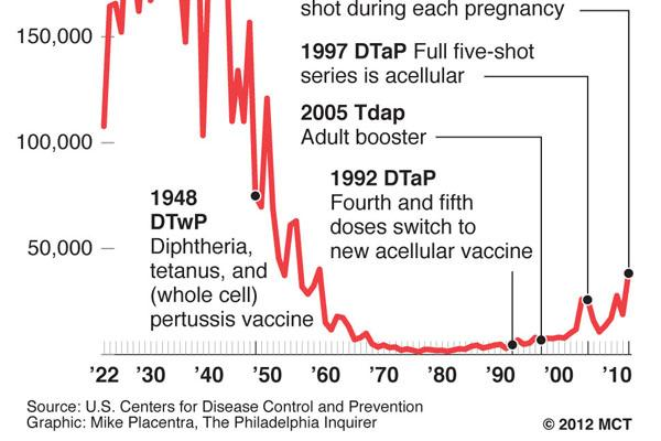 As shown in this graph, whooping cough rates have dropped dramatically since the introduction of vaccines. However, disease rates have risen as fewer people receive vaccines.