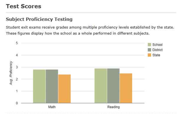 RB recieved this ranking based in part on their test scores. 75% of students passed state math and reading tests.