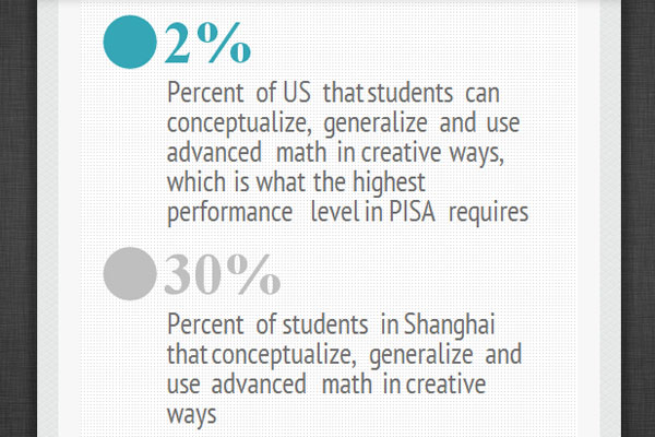 Recent international testing suggests our high schools might do better to do less standardized testing and more creative, out-of-the-box thinking.