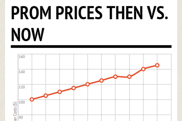 Over the years, Prom as a whole has increased its prices.