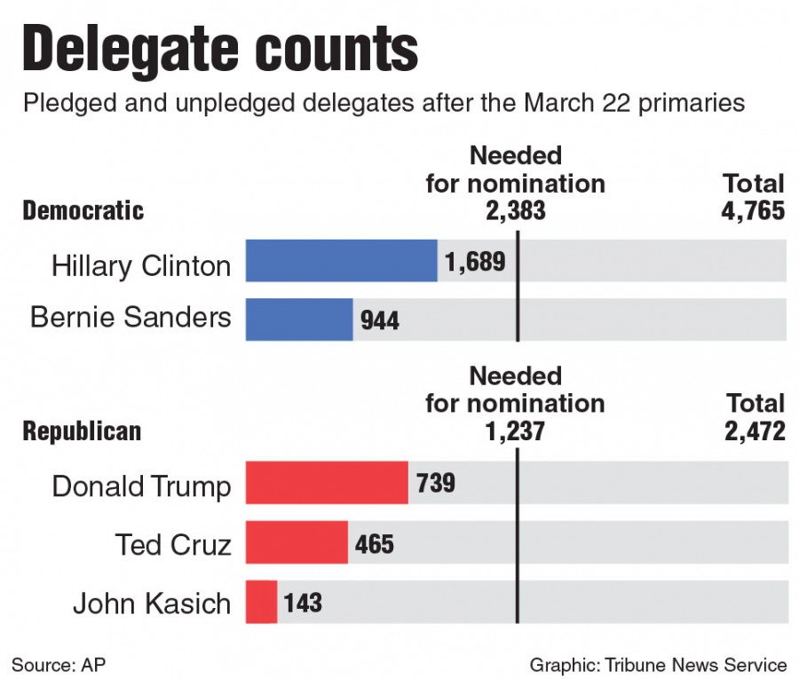 Chart of delegate counts for presidential candidates in both parties. Tribune News Service 2016.