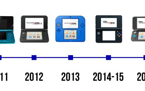 How the 3DS model has changed over the years.
