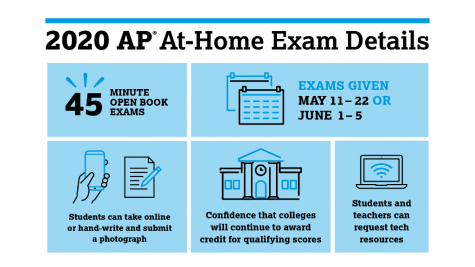Update on state testing and AP exams