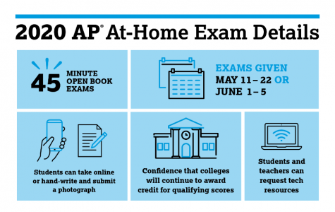 An info graphic on the new AP exam protocols.